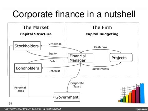 Corporate Finance Notes For Mba Pdf by Flow Analysis Pdf