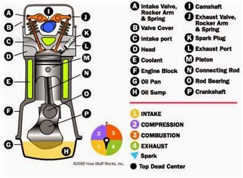 Mesin Cuci Motor Bensin cara kerja motor bensin 4 langkah