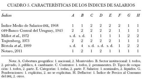 categoria de salario balconista los salarios en uruguay 1930 1950