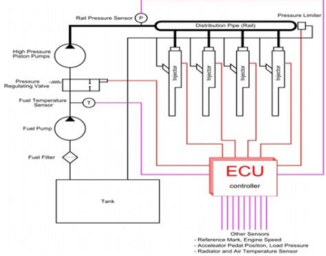 Ecu Mba Course Descriptions by Crdi Common Rail Fuel Injection System Study Material