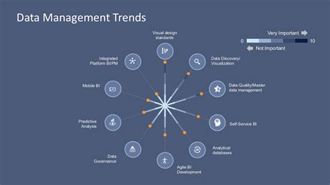 design management trends data management trends powerpoint template