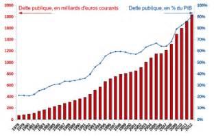 le financement de la dette publique par la banque centrale