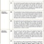 Europass Pr 233 Sentation Des Niveaux Communs De R 233 F 233 Rence Exemples De Cv
