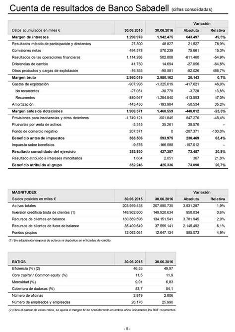 cuenta ahorro banco sabadell banco sabadell gan 243 hasta junio 425 3 millones de euros