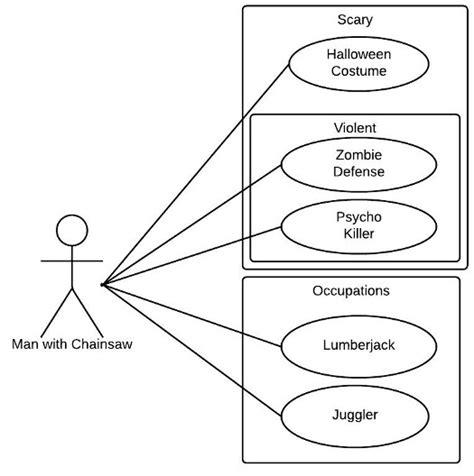 use diagram exles uml use diagram tutorial lucidchart
