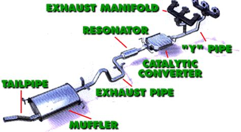 car exhaust system diagram exhaust flow in an automobile