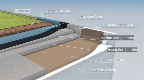 how does efficient flat roof insulation work concepts
