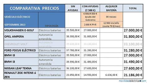 tabla de precios de impuesto para motos el tesla model iii a precio de nissan leaf movilidad