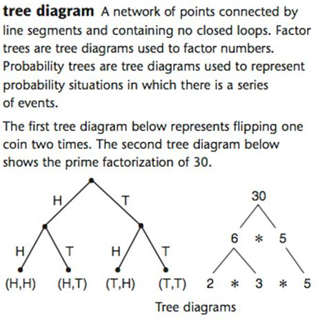 tree diagram problems what does tree diagram in math 28 images printable