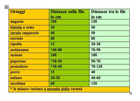 Cosa Si Pianta Ad Aprile by Elenco Delle Semine E Trapianti Nell Orto Di Aprile