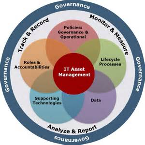 it asset management policy template technology asset management inc provides information on