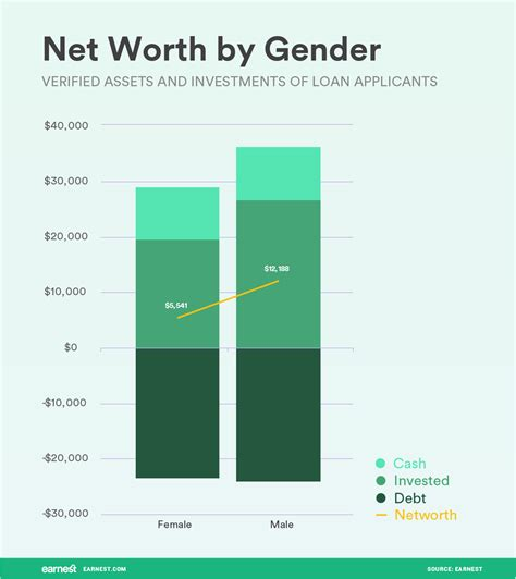 blogger net worth women lag men in investment savings and net worth