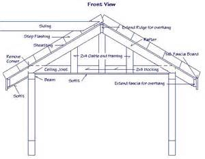 gable roof framing plan gable roof types gabled roof