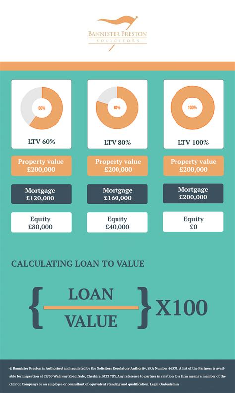 95 loan to value home equity loan 28 images the