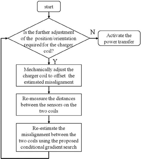 flowchart for bisection method bisection method flowchart create a flowchart