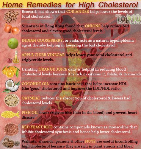home remedies  high cholesterol home remedies high