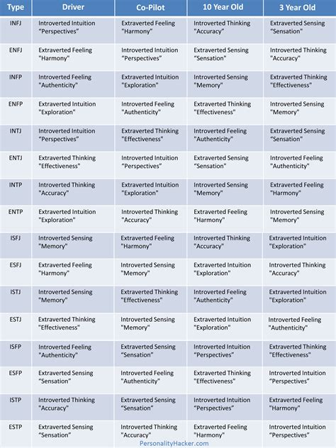 sheet types quick reference guides personality type and personal