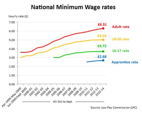 cost of living minimum wage graph what s happening to the minimum wage full fact