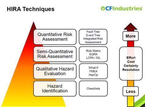 hira risk assessment template gallery templates design ideas