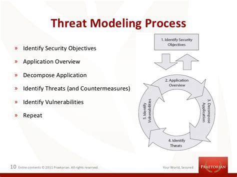 threat modeling improve security drive testing