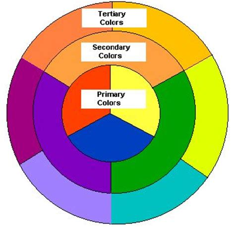 Secondary Color Wheel Colour And The World S Catalog Of Ideas