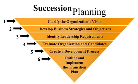 six steps to successful management succession fmi