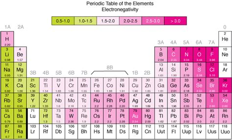 printable periodic table trends electronic negativity periodic table periodic diagrams