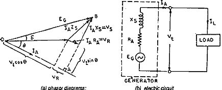 vector diagram of induction generator electrical engineering exem and preparation power electronic systems applications