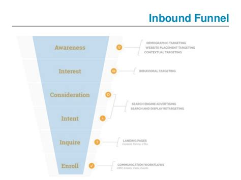 Mba Programs Doing Consulting by Inbound Marketing For Your Mba Programs How To Do It