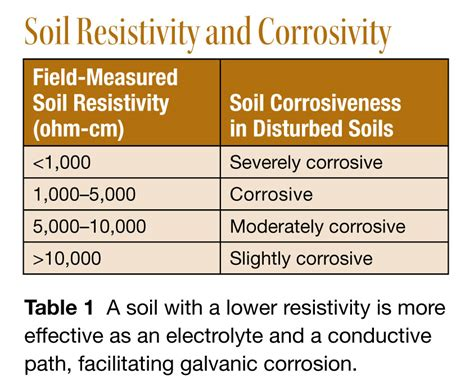 corrosion resistance definition corrosion resistance definition 28 images galvanic chart figure 4 strongtie corrosion