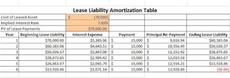 The Value At Risk Analyzing Leases On And Off The Balance Sheet Lease Amortization Schedule Excel Template