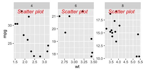 ggplot theme annotate ggplot2 texts add text annotations to a graph in r
