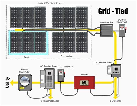 solar net metering wiring diagram 33 wiring diagram