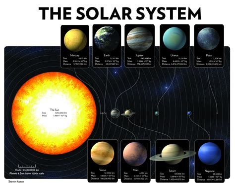 The Solar System   Best Infographics