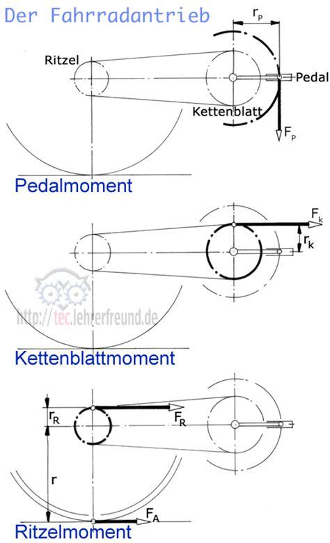 Motorrad Ritzel Mehr Beschleunigung by Drehmoment Fahrrad Berechnen Automobil Bau Auto Systeme