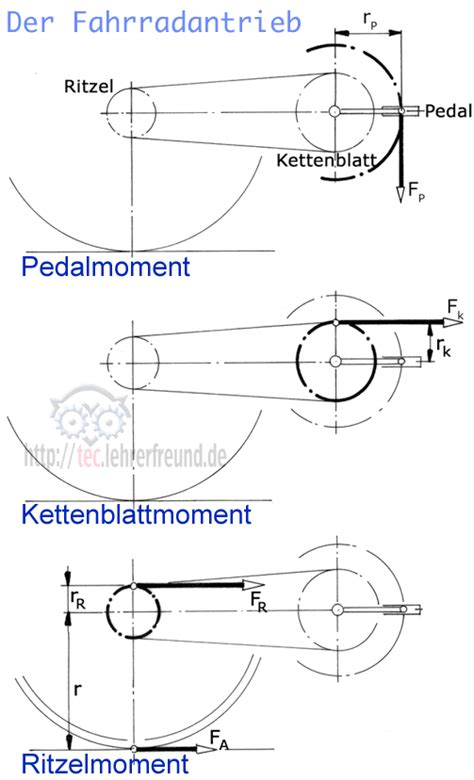Motorrad Ritzel Drehmoment by Fahrrad Antrieb Tec Lehrerfreund