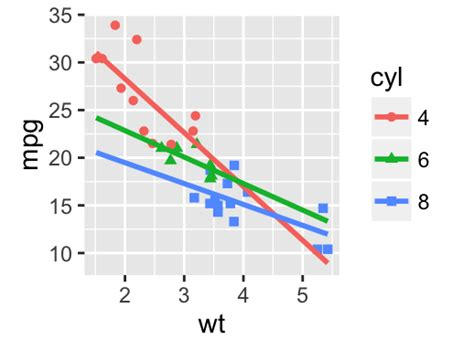 ggplot theme linetype be awesome in ggplot2 a practical guide to be highly
