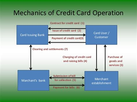 Letter Of Credit Operation Credit Cards Ppt 1