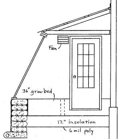 house plans with greenhouse attached attached greenhouse plan