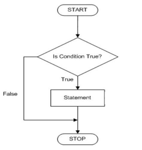 flowchart of if statement in c flowchart if else statement create a flowchart