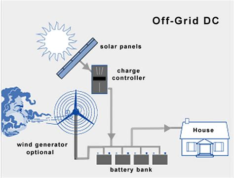 grid solar living total solar conversion for your home on a budget outdoor cooking with solar books grid solar wind power systems grid power system