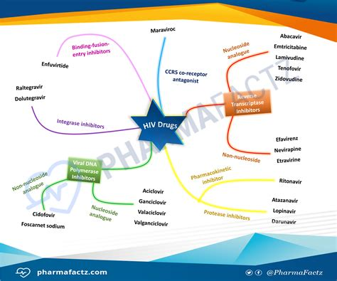 Hiv Pharmacy by Hiv Drugs Mindmap Pharmacolog Pharmacology