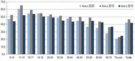 quotidiano più letto in italia la lettura in italia nel 2015 istat letteratitudinenews