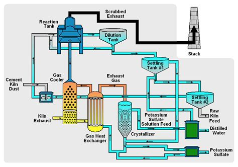 process flow diagram manufacturing pin cement manufacturing process images best on