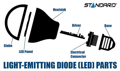light emitting diode technology ls in all shapes standard products inc