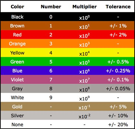 resistor color coding meaning resistor color code chart