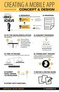 how to design app how to create a smartphone app from idea to development
