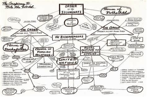 illuminati society the globalists the global elite