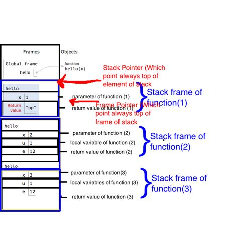 what is a frame how does the stack work in assembly language stack overflow