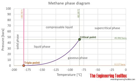 phase diagram methane methane thermophysical properties